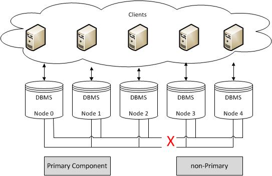 Quorum Components — Galera Cluster Documentation