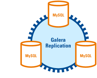 galera_replication